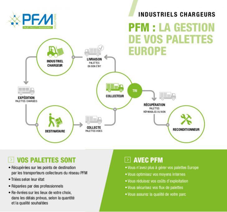http://www.pfm-solutions.fr/fr/