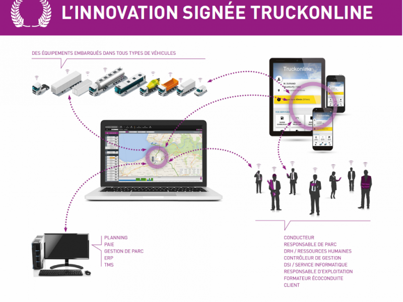 TRUCKONLINE- L'INNOVATION