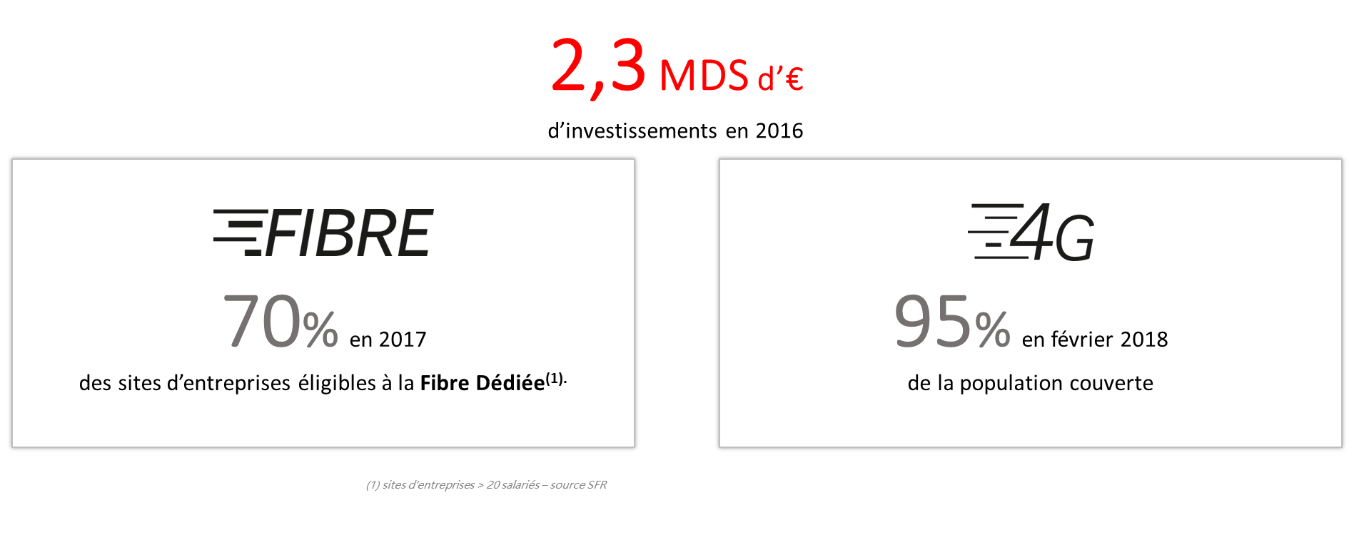 SFR INVESTISSEMENT FIBRE-4G